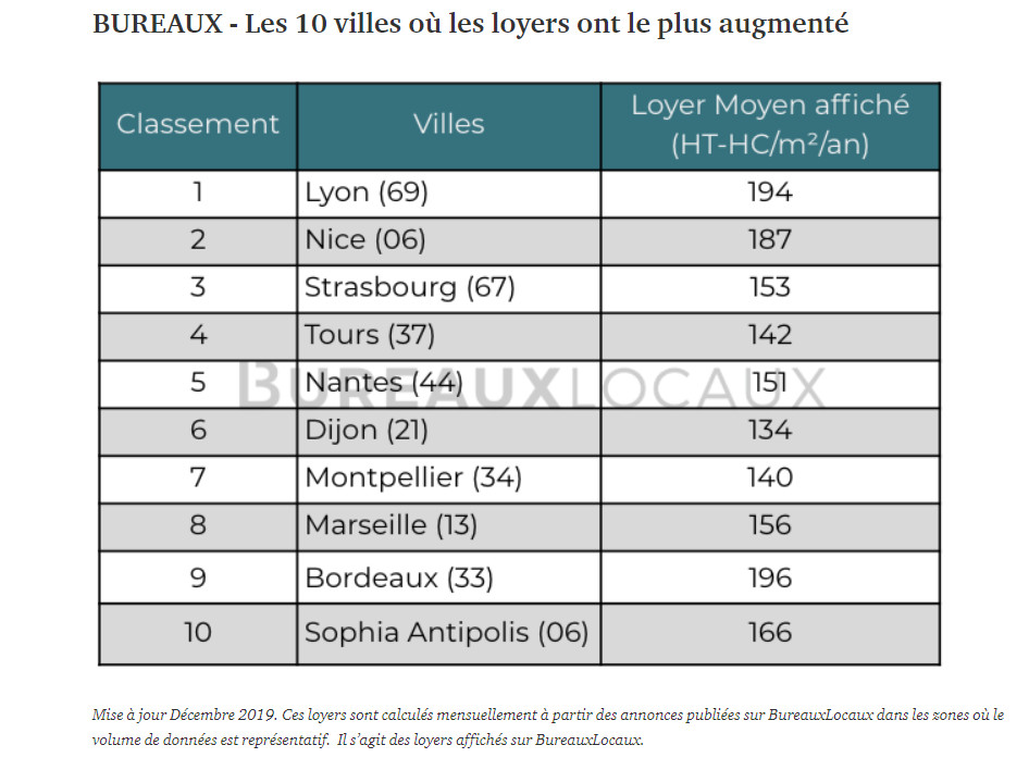 Bureauxlocaux Portail Immobilier Entreprise Barometre 2020 Horsparis
