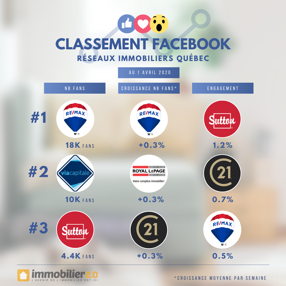 Classement Facebook Marques Immobiliers Quebec Avril 2020