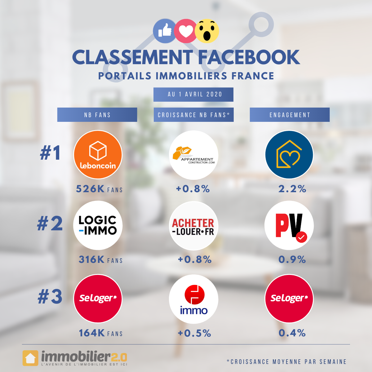 Classement Facebook Portails Immobiliers France Avril 2020
