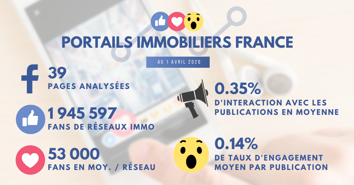Statistiques Facebook Portails Immobiliers France Avril 2020