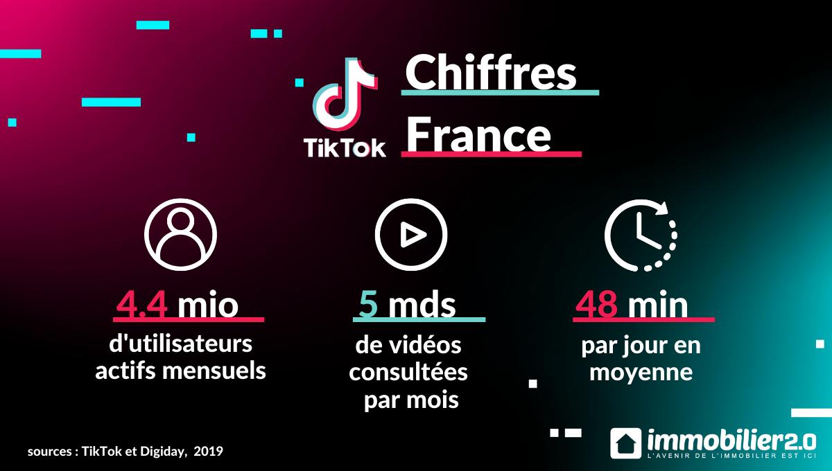 Tiktok Chiffres France 2020