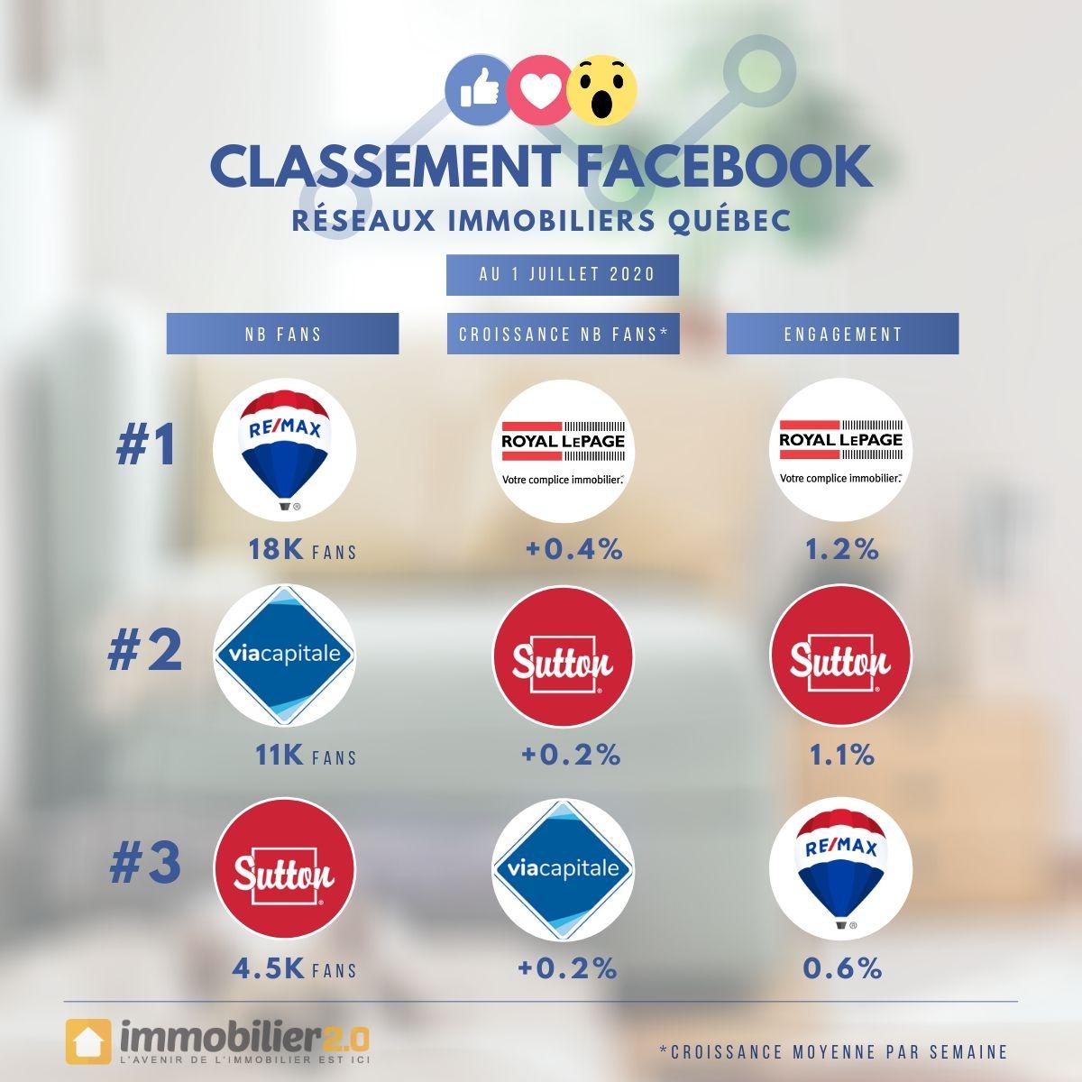 Classement Facebook Marques Immobiliers Quebec Juillet 2020