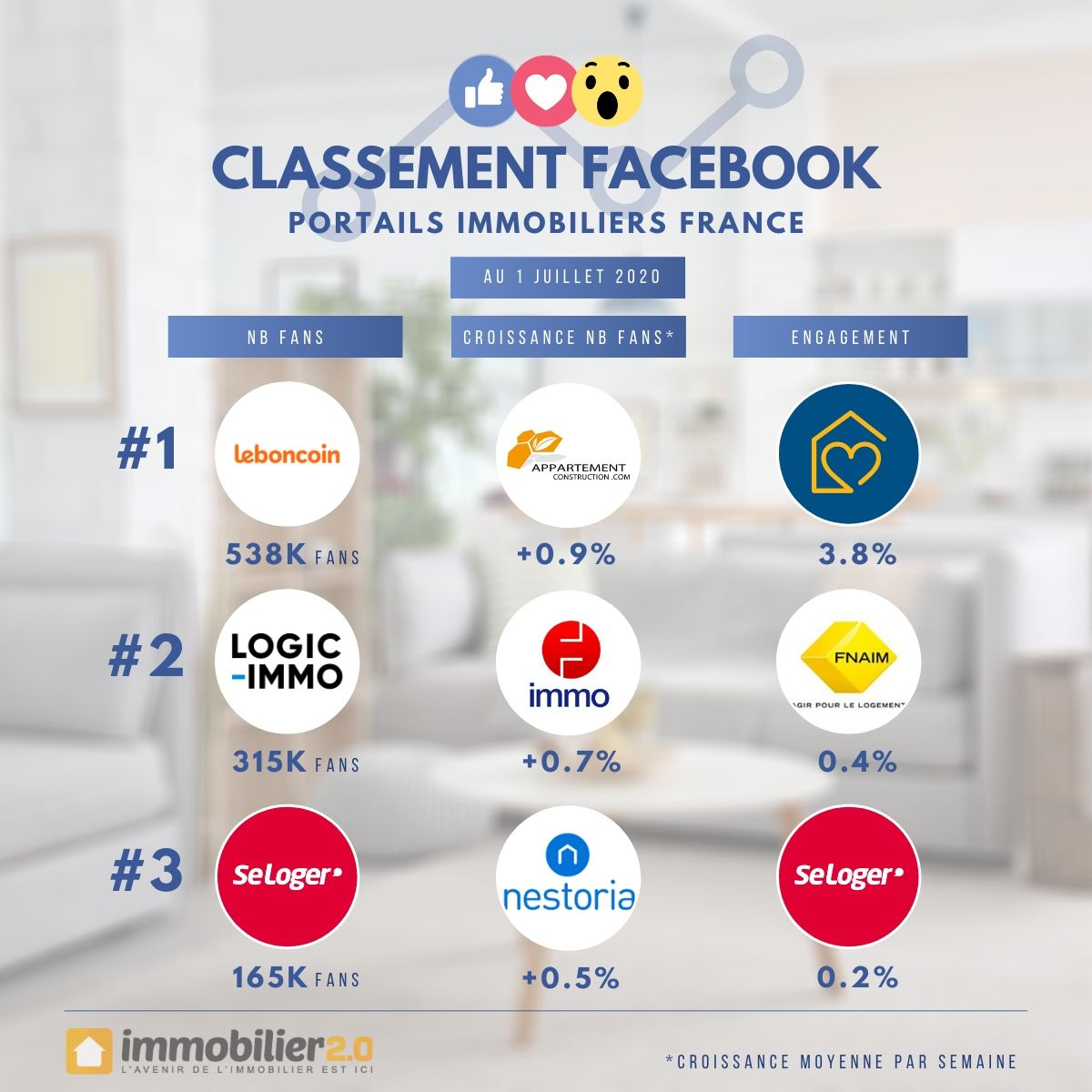 Classement Facebook Portails Immobiliers France Juillet 2020