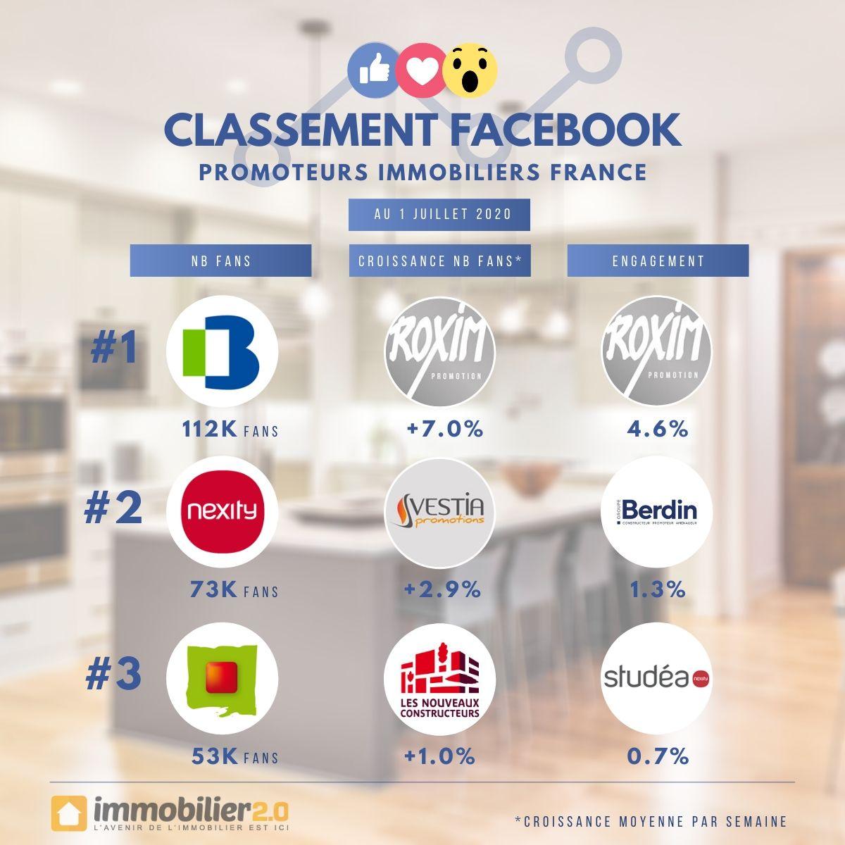 Classement Facebook Promoteurs Immobiliers France Juillet 2020