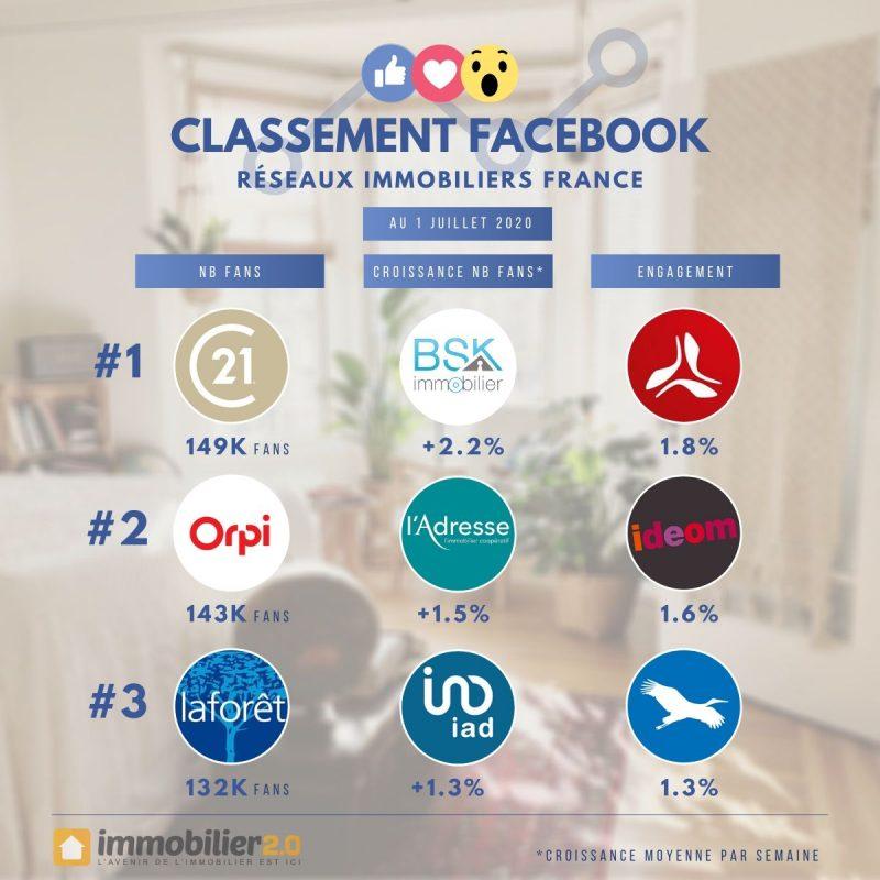 Classement Facebook Reseaux Immo France Juillet 2020