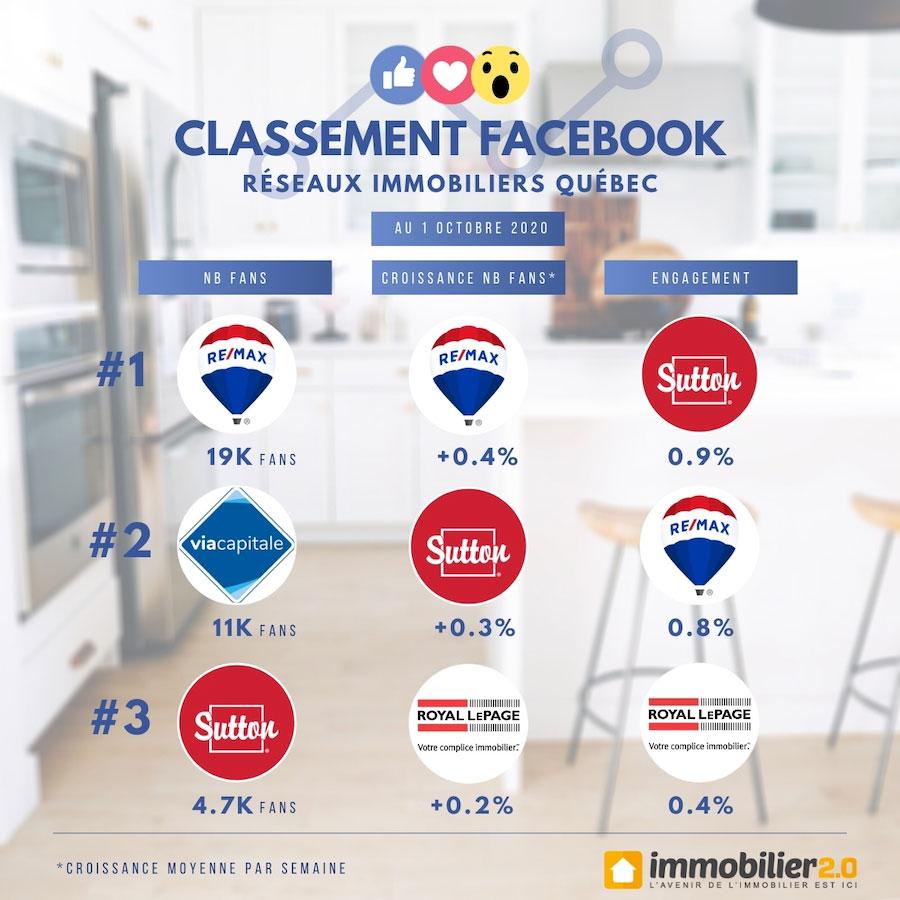 Classement Facebook Marques Immobiliers Quebec Octobre 2020