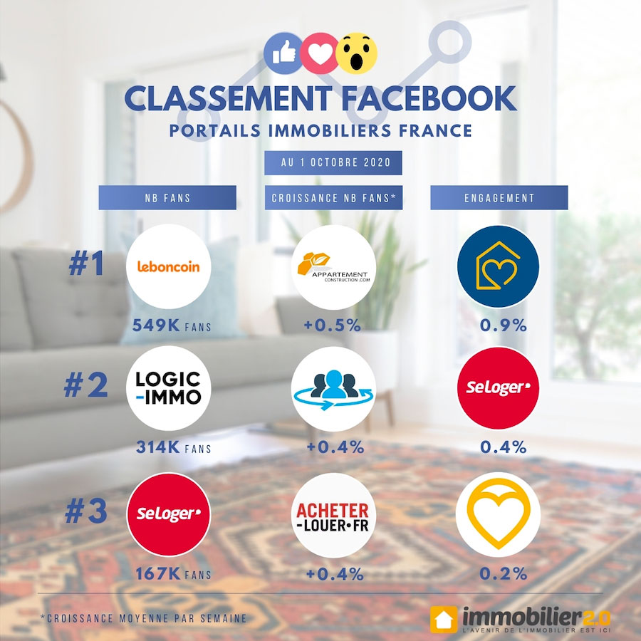 Classement Facebook Portails Immobiliers France Octobre 2020 1