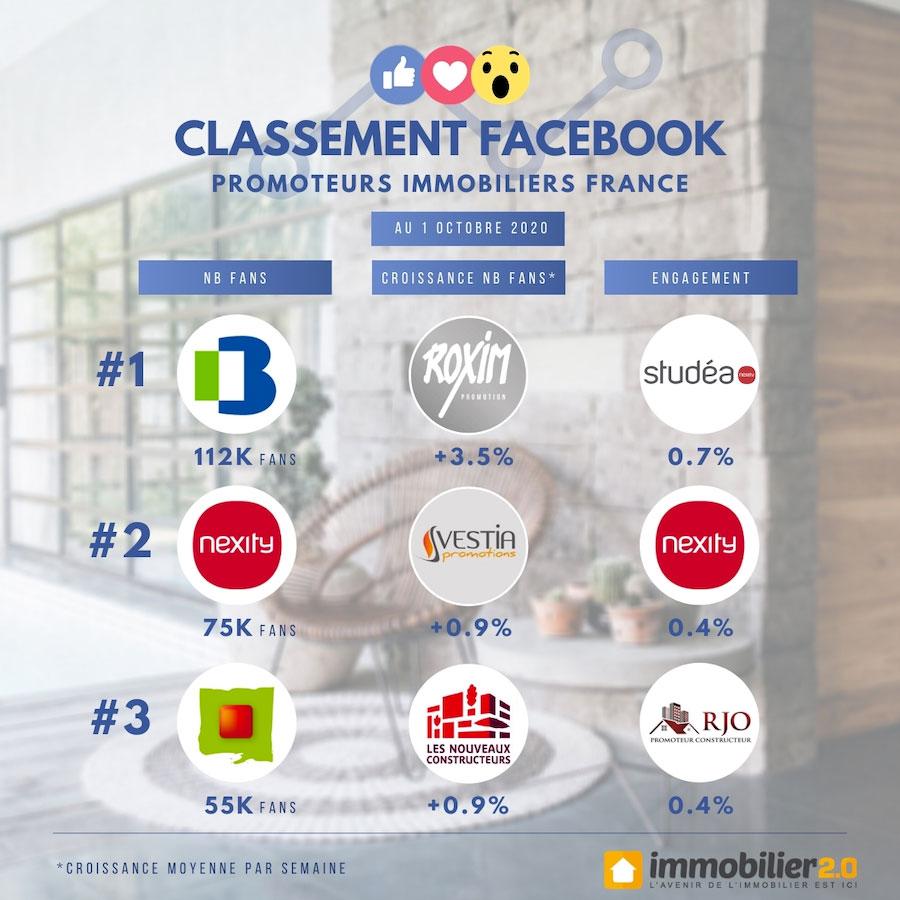 Classement Facebook Promoteurs Immobiliers France Octobre 2020 1