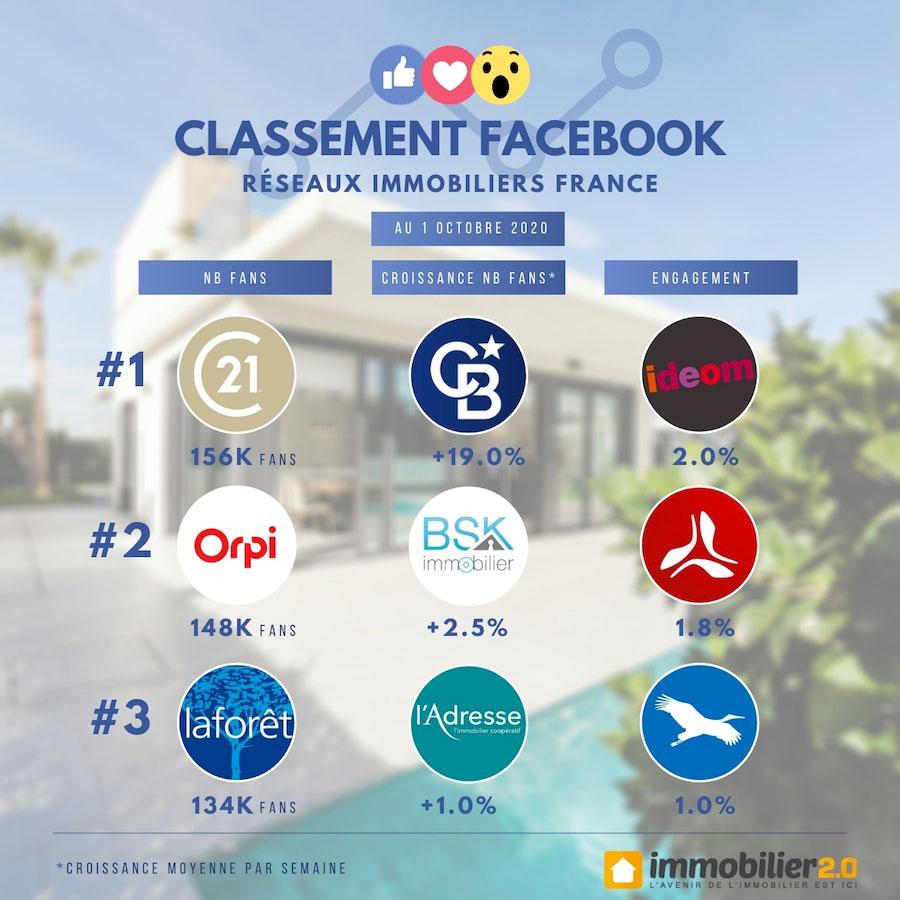 Classement Facebook Reseaux Immobiliers France Octobre 2020