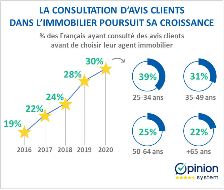 Avis Client Immobilier Opinion System