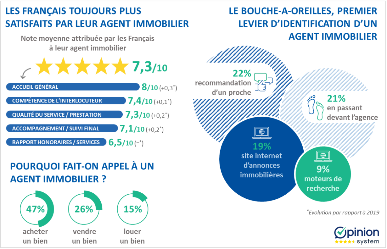 Opinion System Baromètre Annuel Satisfaction Client Immobilier