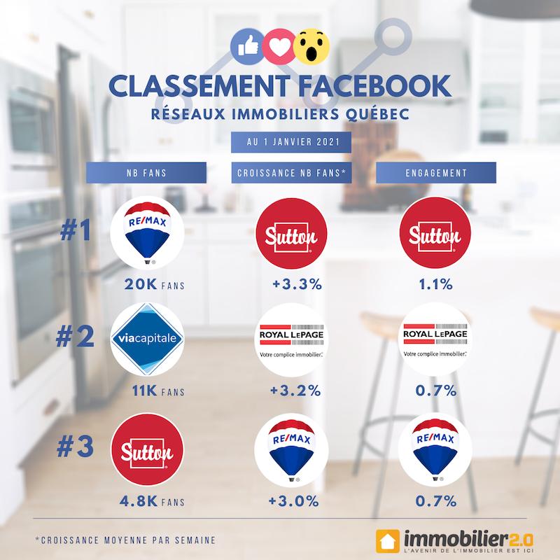 Classement Facebook Marques Immobiliers Quebec Janvier 2021