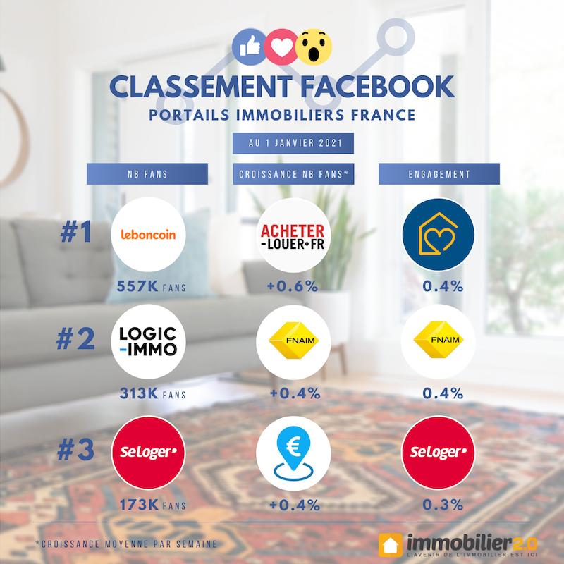 Classement Facebook Portails Immobiliers France Janvier 2021