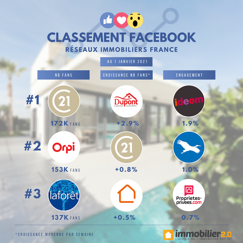Classement Facebook Reseaux Immobiliers France Janvier 2021