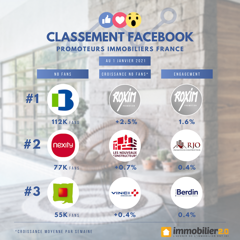 Classements Facebook