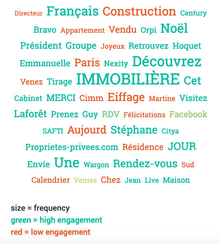 Mots Plus Utilises Reseaux Immobiliers France Janvier 2021 1