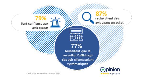 5eme Baromètre Opinion System Avis Clients Pourcentage Adhésion Consommateurs