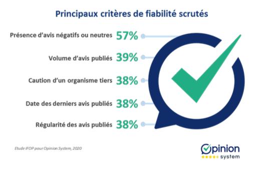 Opinion System Critères De Fiabilité Avis Clients Baromètre