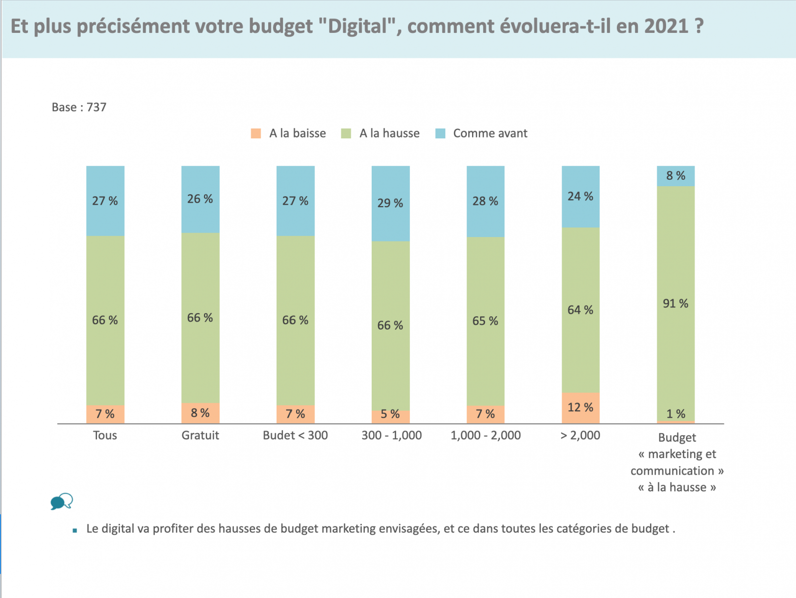 Budget Communication Digitale Immobilier Immopinion