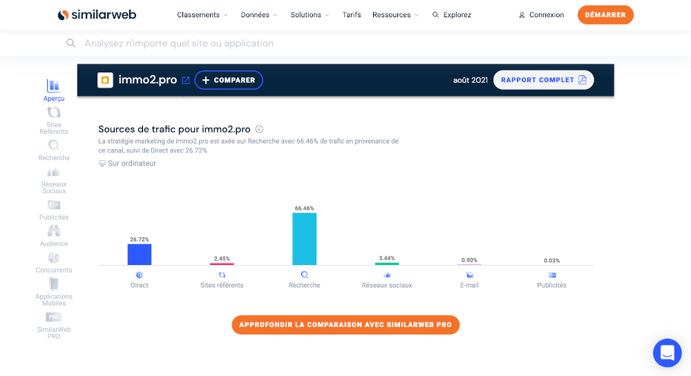 Similarweb Homepage Outil Seo Referencement Immobilier Provenance Prospectsexemple Immo2